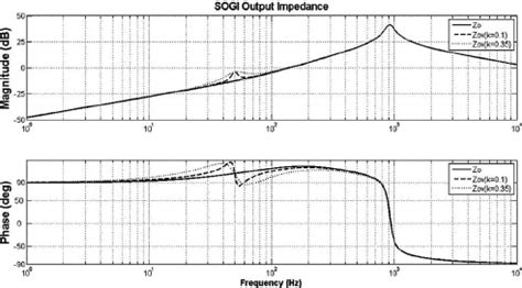 inductor impedance plot bode plot of the inverter output impedance considering the sogi