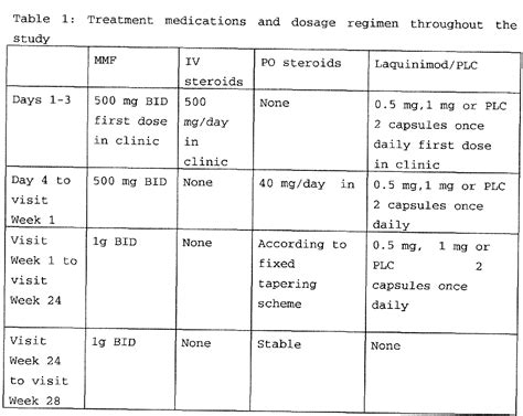 How To Detox From Prednisone by Prednisone 10 Day Taper Schedule Tretinoin 0 025 Uk