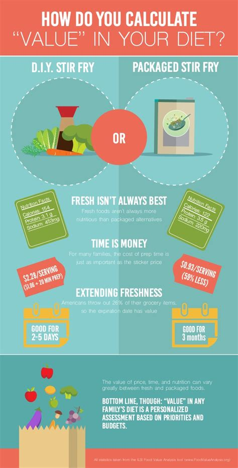 how do you calculate value in your diet infographic