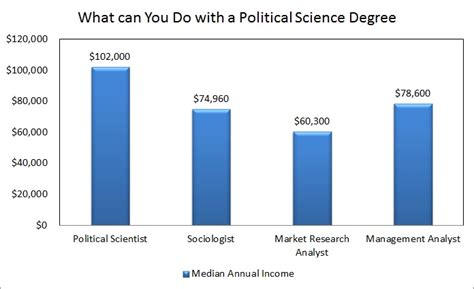 Education In Political Science by What Can You Do With A Political Science Degree