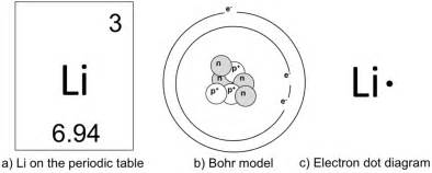 What Is The Number Of Protons For Lithium Atoms Molecules Lab The Biology Primer