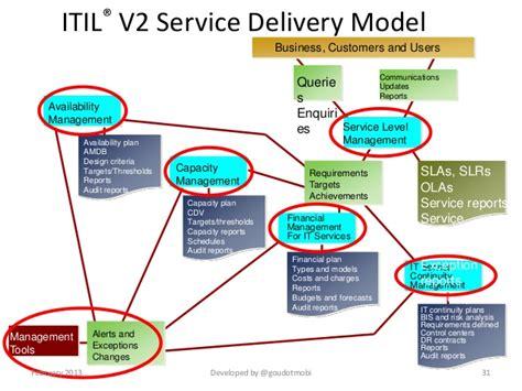 it service cost model template it service cost model template gallery template design ideas