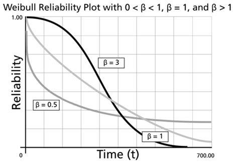 weibull bathtub curve the weibull distribution reliawiki