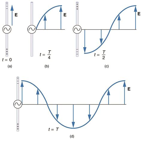 diagram of an electromagnet electromagnetic waves diagram www imgkid the image