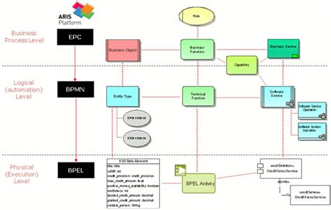 aris bpmn diagram data modeling layers in aris aris bpm community