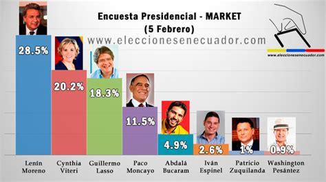 quien gan la eleccion presidencial de mexico yahoo encuestas presidenciales 2017 ecuador segunda vuelta