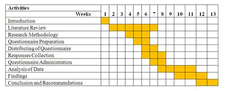 schedule template for qualitative research august 2011 dissertation writing help services