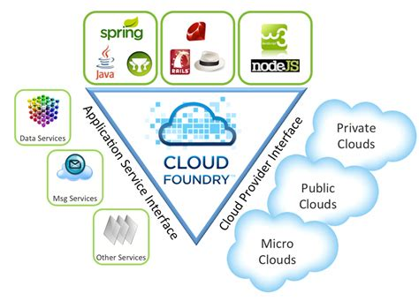 cloud foundry for developers deploy manage and orchestrate cloud applications with ease books launching cloud foundry the industry s open paas