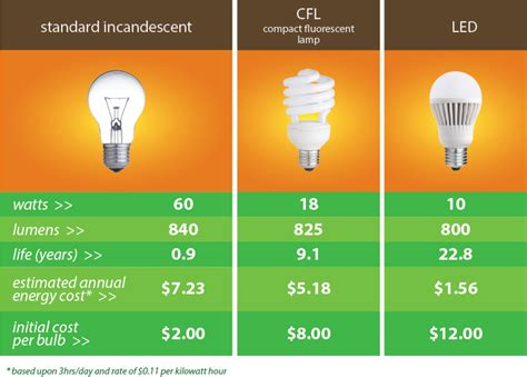 Compare Led Light Bulbs To Incandescent Led Lighting Upgrades For Business