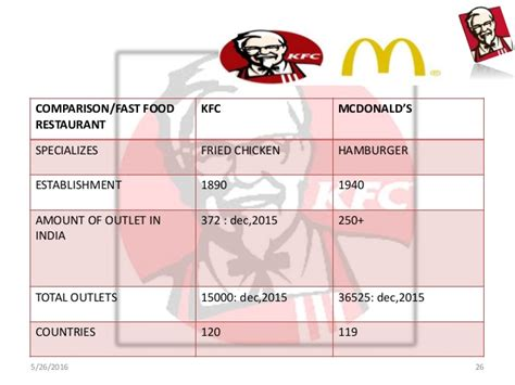 kfc facility layout operations strategies of kfc