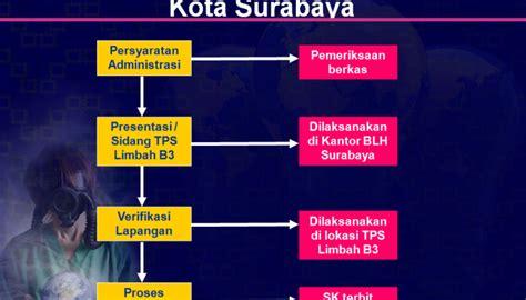 Undang Undang Ri No 32 Tahun 2009 Peraturan Menteri Lingkungan konsultan tps limbah b3 alur proses perizinan tps limbah