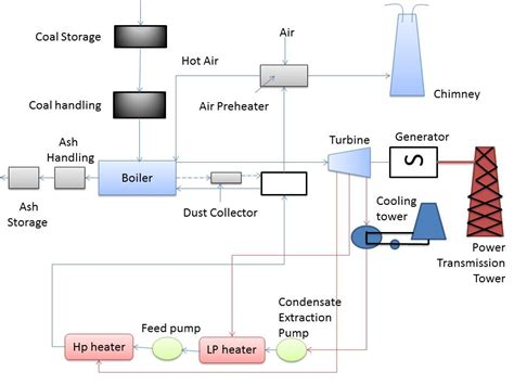 layout of the thermal power plant thermal power plant flow diagram thermal get free image