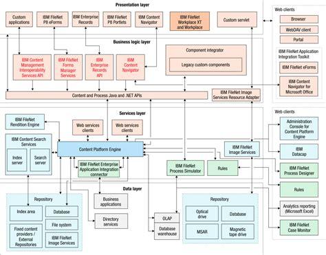 filenet architecture diagram filenet p8 system overview architectural diagrams