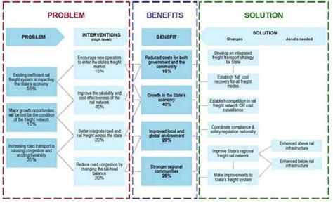 benefits map template what is investment logic mapping gold metal investment