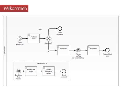 bpmn workflow engine open source bpm mit bpmn 2 0 und java