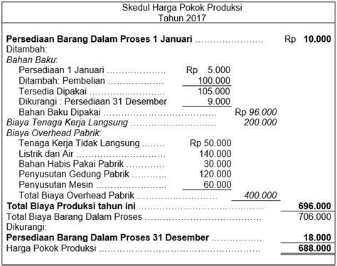 skripsi akuntansi hpp soal akuntansi laporan keuangan perusahaan jasa contoh
