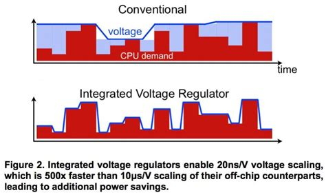 integrated voltage regulator haswell semiwiki