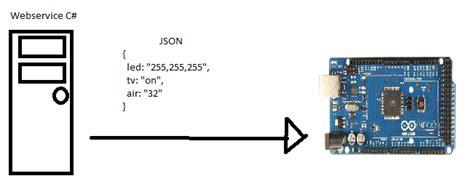 Arduino Json Tutorial | web services webservice c json to arduino stack overflow