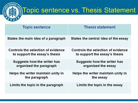 define thesis statement in literature lecture 4 stating thesis ppt