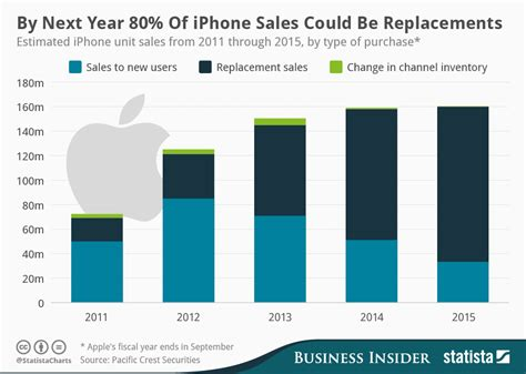 iphone sales chart by next year 80 of iphone sales could be replacements statista