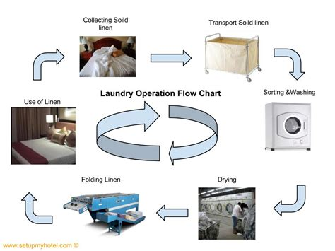 Floor Plan Of Warehouse by Hotel Laundry Operation Amp Flow Chart
