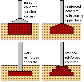type of foundation civil engineering projects foundation
