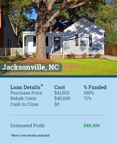 Detox Jacksonville Nc by Recently Funded Deals Do Money Reviews