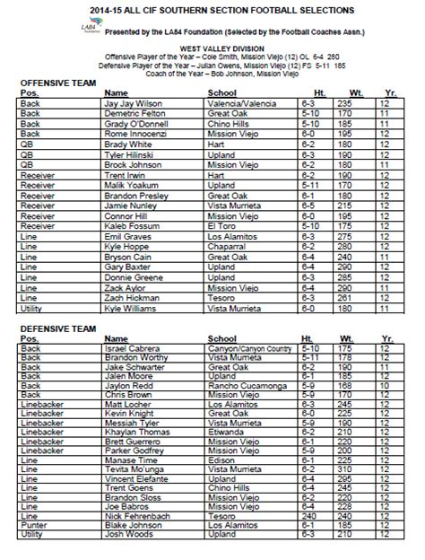 southern section cif football all cif southern section football teams san bernardino