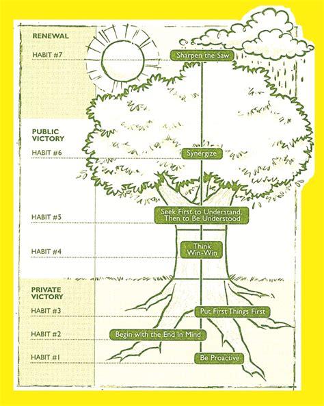 seven habits diagram 7 habits tree diagram images counseling work