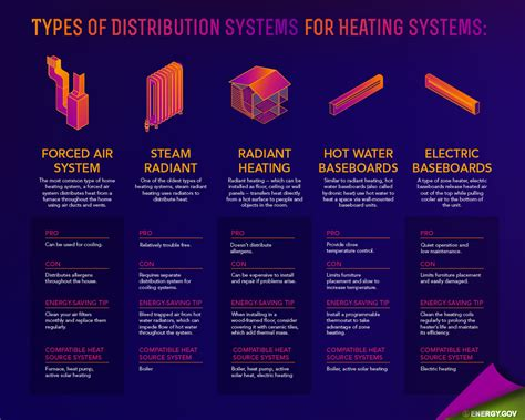 types of home heating 28 images comparing heat pumps