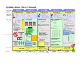 Project Phases Template by Dmaic Project Phases Productividad