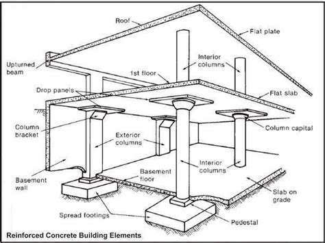 structural layout of a building live loads for different buildings floors and structures