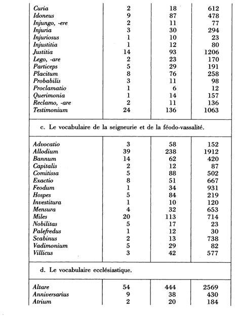 Les mutations du vocabulaire latin des chartes au XIe