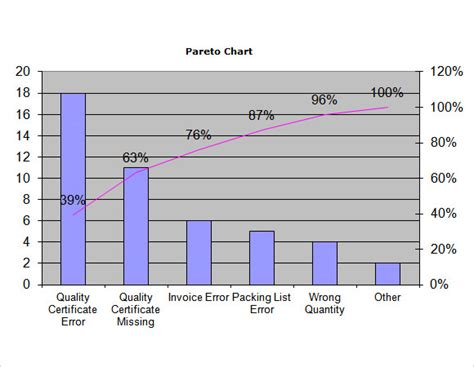 Sle Pareto Chart 9 Documents In Pdf Word Excel Pareto Chart Template