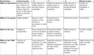 hazard identification skybrary aviation safety