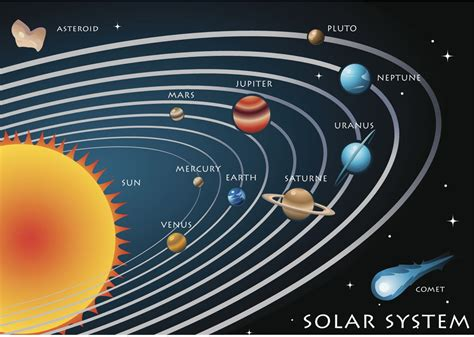 8 Facts On The Solar System by How Was The Solar System Formed A Beginner S Guide