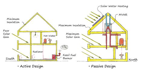 passive house design ireland passive design passivecasestudy