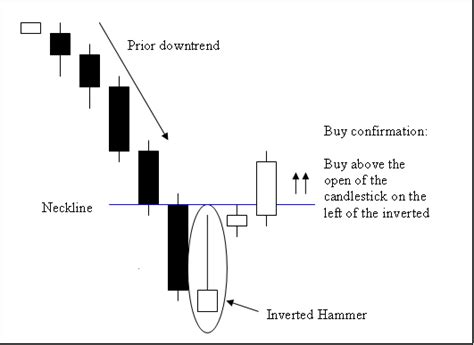 candlestick pattern malaysia malaysian shares blogspot any rebound for the