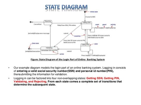 state diagram for banking system uml diagram software engineering discussion
