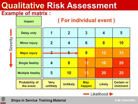 2009 risk assessment analysis tools ships in service