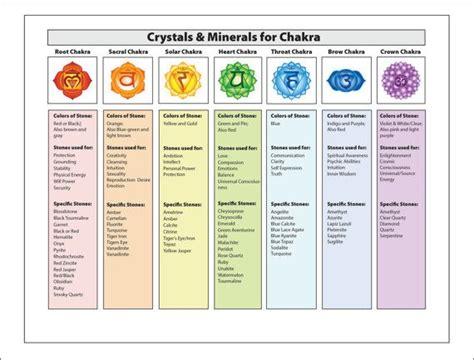 chakra healing  crystals gemstones chakra chart
