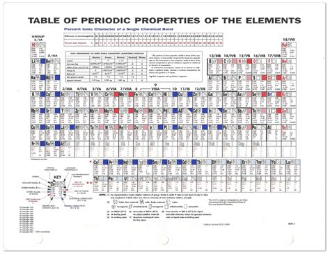 X Periodic Table by Periodic Table Of Elements 11 Quot X 17 Quot Two Sided Informative