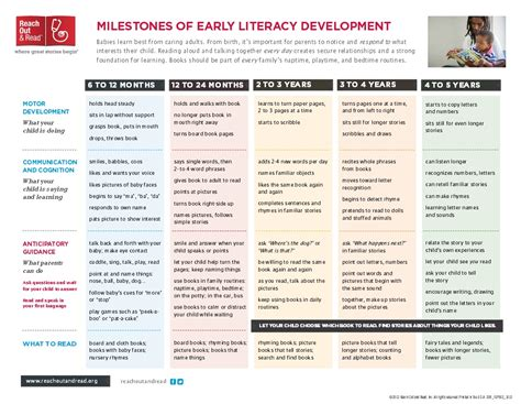 expected pattern of language and communication development reading milestones english ready to read
