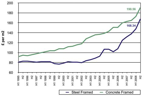 the case for steel the market votes for steel