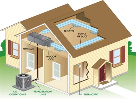 heating and cooling system prices salem va greenway - Heating Units For Small Homes