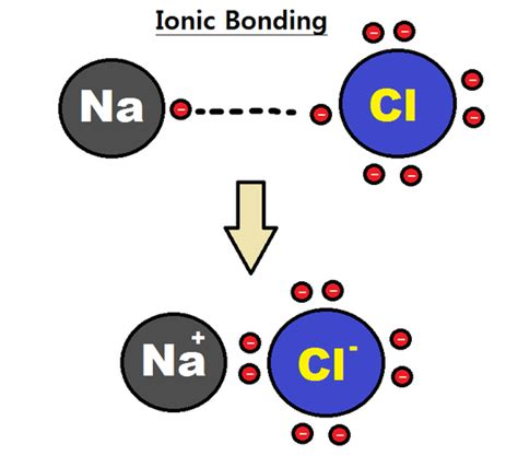 ionic and covalent bonding electron ionic bond partially covalent in nature chemistry ionic