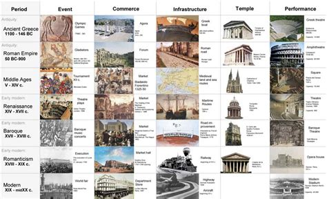 architecture a visual history books history of architecture timeline