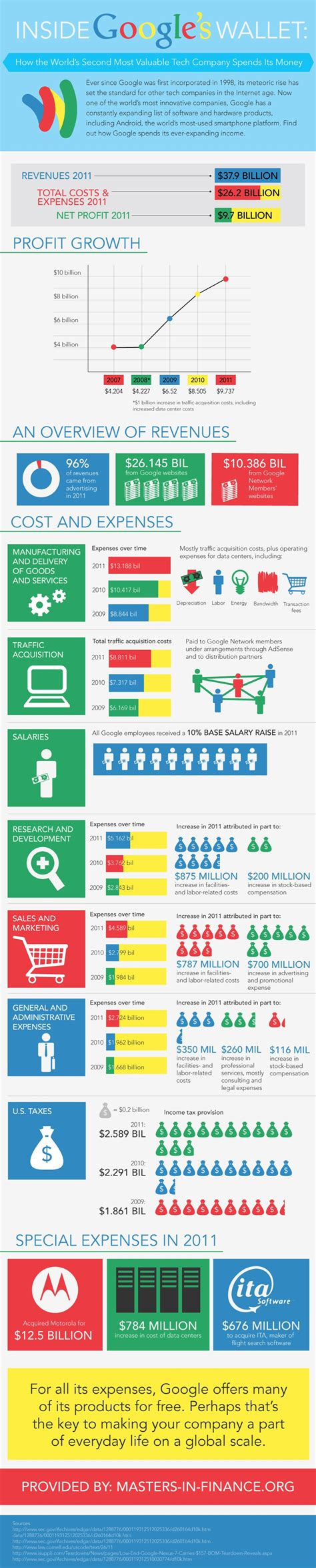 google images infographic how google spends its money infographic