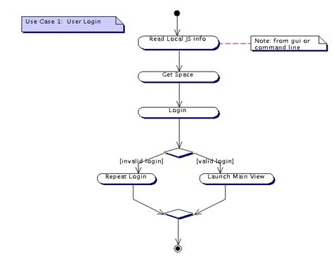 use diagram for login page use 1 sequence diagram to explain data flow