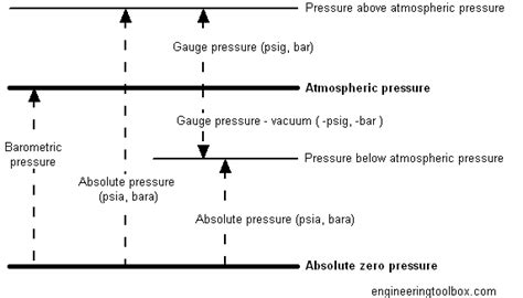 Vacuum Vs Pressure Pressure